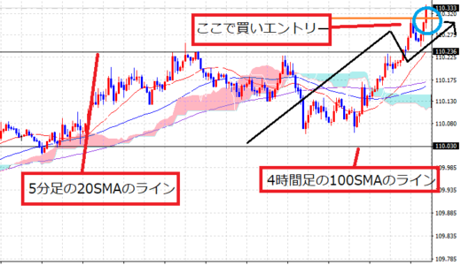 【5月21日(火)+34.5pips】USD/JPY三角保ち合い&押し目買いの順張りトレード