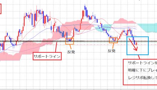 【GBP/AUD】レジサポ転換と移動平均線を使った戻り売りトレード